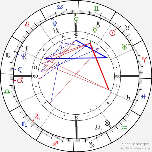 Luciano Benetton день рождения гороскоп, Luciano Benetton Натальная карта онлайн