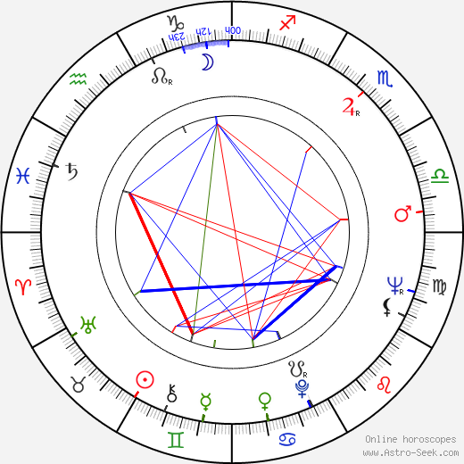 Manfred Günther birth chart, Manfred Günther astro natal horoscope, astrology