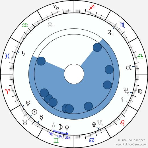 Maria Pia Casilio wikipedia, horoscope, astrology, instagram