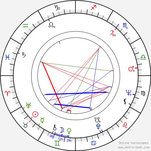 Maria Pia Casilio день рождения гороскоп, Maria Pia Casilio Натальная карта онлайн