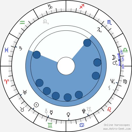 Monty Roberts wikipedia, horoscope, astrology, instagram