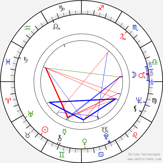 Monty Roberts birth chart, Monty Roberts astro natal horoscope, astrology