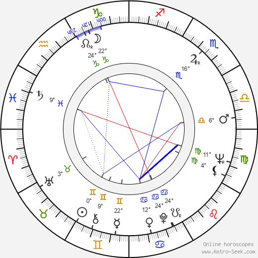 Nicolae Corjos birth chart, biography, wikipedia 2019, 2020