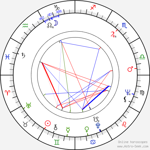 Nicolae Corjos birth chart, Nicolae Corjos astro natal horoscope, astrology