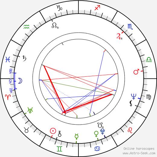 Peter Sasdy день рождения гороскоп, Peter Sasdy Натальная карта онлайн