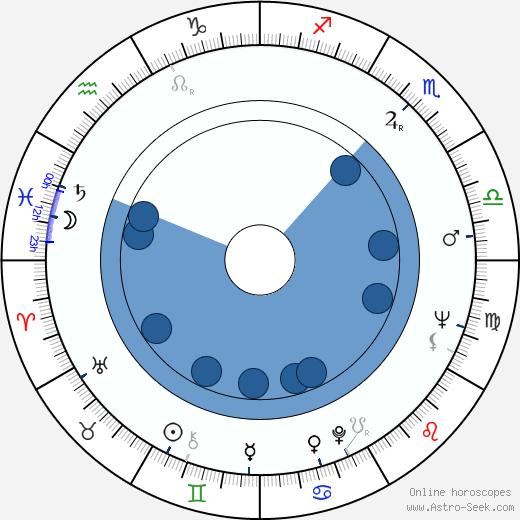 Radim Vašinka wikipedia, horoscope, astrology, instagram