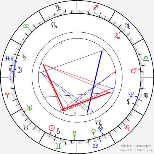 Richard Harrison tema natale, oroscopo, Richard Harrison oroscopi gratuiti, astrologia