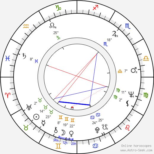 Robert Rehme birth chart, biography, wikipedia 2019, 2020