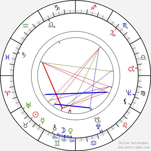 Robert Rehme день рождения гороскоп, Robert Rehme Натальная карта онлайн