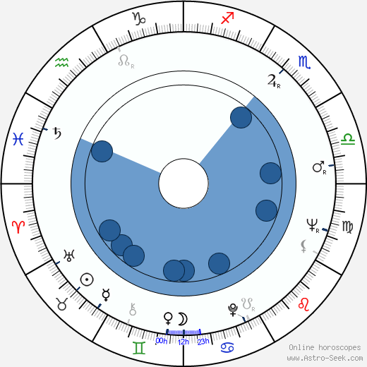 Uri Dan wikipedia, horoscope, astrology, instagram