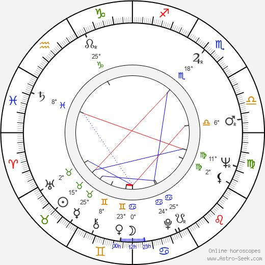 Uri Dan birth chart, biography, wikipedia 2018, 2019