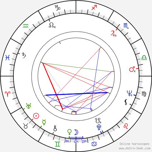 Uri Dan astro natal birth chart, Uri Dan horoscope, astrology