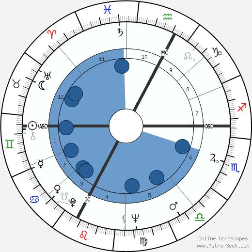 Valentino Gasparella wikipedia, horoscope, astrology, instagram