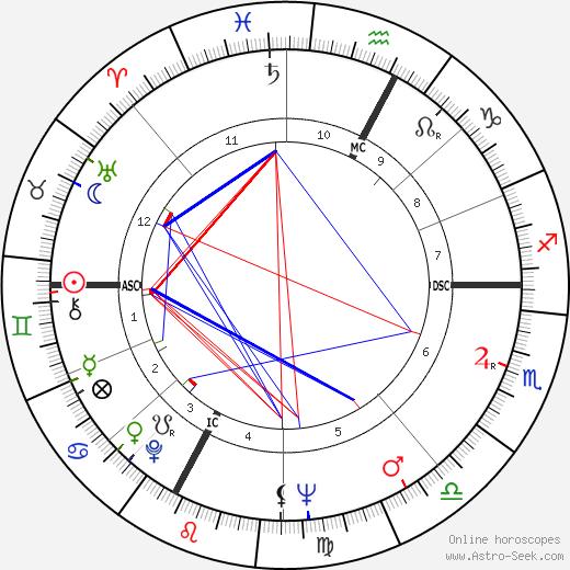 Valentino Gasparella день рождения гороскоп, Valentino Gasparella Натальная карта онлайн