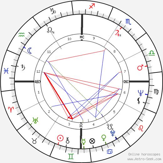 Victoria Shaw день рождения гороскоп, Victoria Shaw Натальная карта онлайн