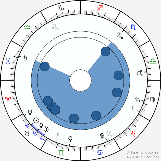 Vladimír Branislav wikipedia, horoscope, astrology, instagram