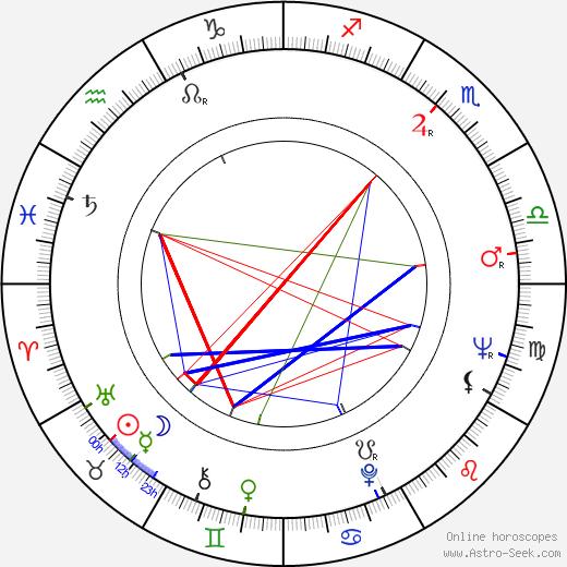 Vladimír Branislav astro natal birth chart, Vladimír Branislav horoscope, astrology