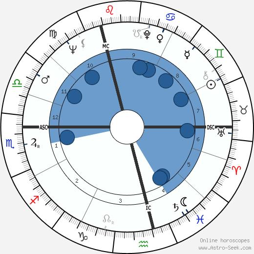 W. P. Kinsella wikipedia, horoscope, astrology, instagram