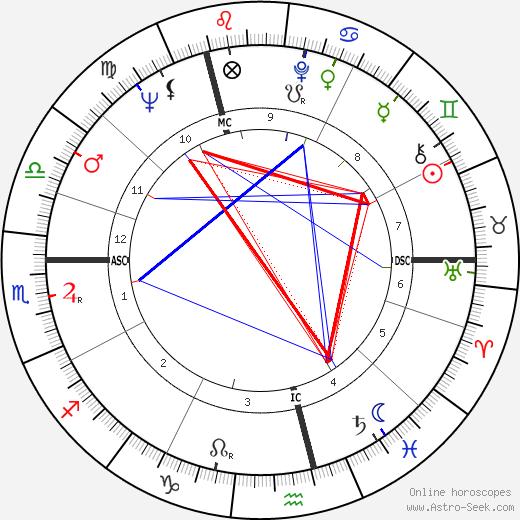 Уильям Патрик Кинселла W. P. Kinsella день рождения гороскоп, W. P. Kinsella Натальная карта онлайн