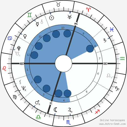 Yvon Douis wikipedia, horoscope, astrology, instagram