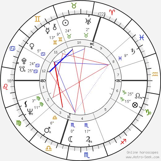 Yvon Douis birth chart, biography, wikipedia 2016, 2017
