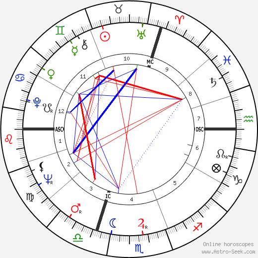 Yvon Douis horoscope, astrology, Yvon Douis astro natal birth chart