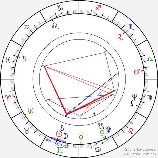 Andrzej Zarnecki astro natal birth chart, Andrzej Zarnecki horoscope, astrology