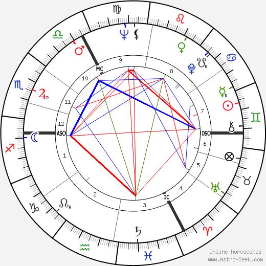 Белинда Ли Belinda Lee день рождения гороскоп, Belinda Lee Натальная карта онлайн