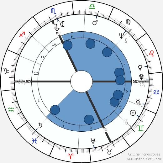 Christo Javacheff wikipedia, horoscope, astrology, instagram