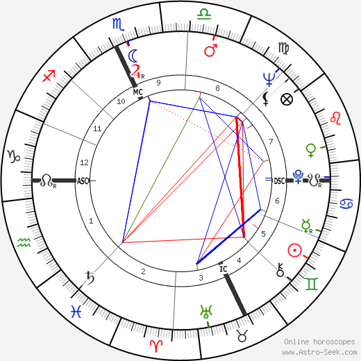 Christo Javacheff день рождения гороскоп, Christo Javacheff Натальная карта онлайн