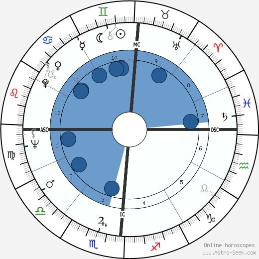 Clayton Eshleman wikipedia, horoscope, astrology, instagram