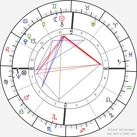 Clayton Eshleman день рождения гороскоп, Clayton Eshleman Натальная карта онлайн