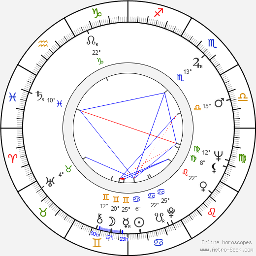 Dennis Crompton birth chart, biography, wikipedia 2018, 2019