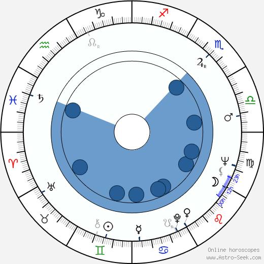 Diana Millay wikipedia, horoscope, astrology, instagram
