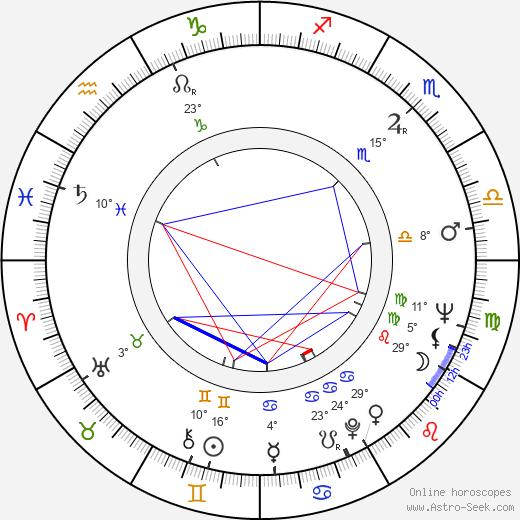Diana Millay birth chart, biography, wikipedia 2019, 2020