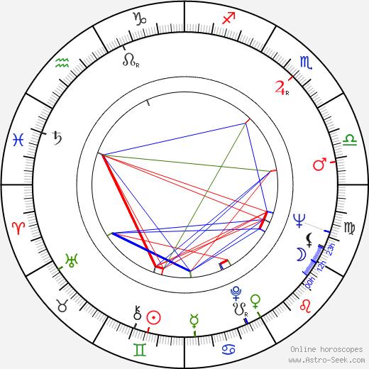 Diana Millay astro natal birth chart, Diana Millay horoscope, astrology