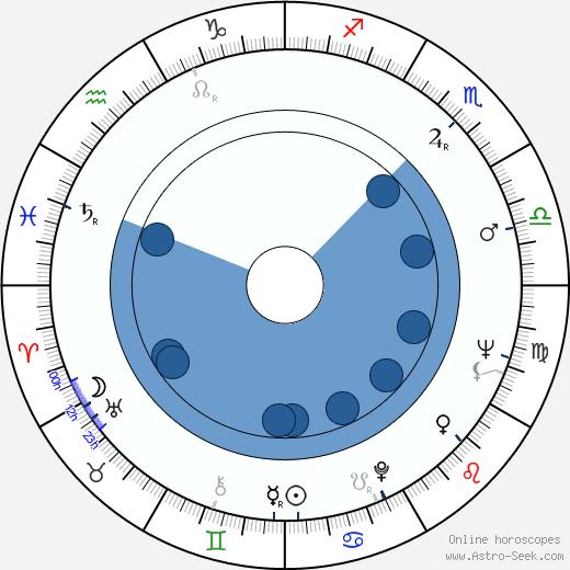 Eddie Floyd wikipedia, horoscope, astrology, instagram