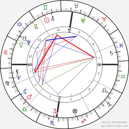 Elio Fiorucci день рождения гороскоп, Elio Fiorucci Натальная карта онлайн