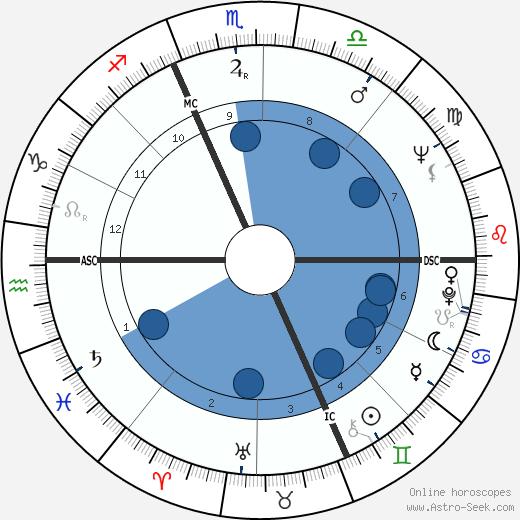 Enzo Jannaci wikipedia, horoscope, astrology, instagram