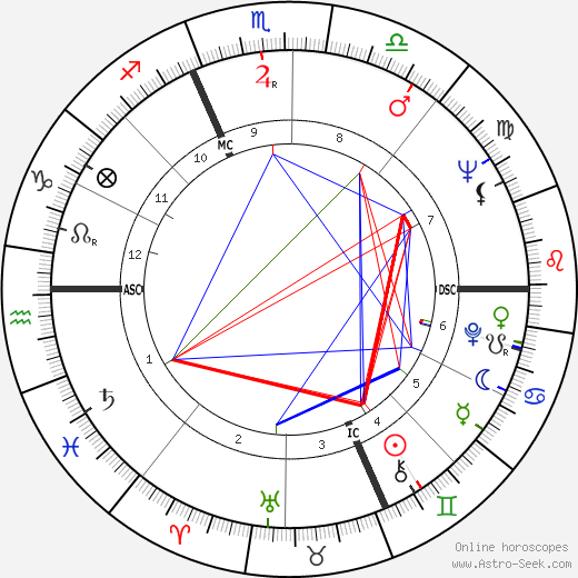 Enzo Jannaci день рождения гороскоп, Enzo Jannaci Натальная карта онлайн