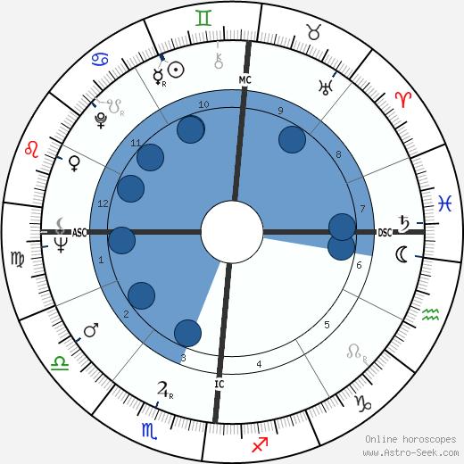 Françoise Sagan wikipedia, horoscope, astrology, instagram