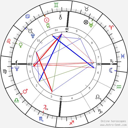 Françoise Sagan tema natale, oroscopo, Françoise Sagan oroscopi gratuiti, astrologia