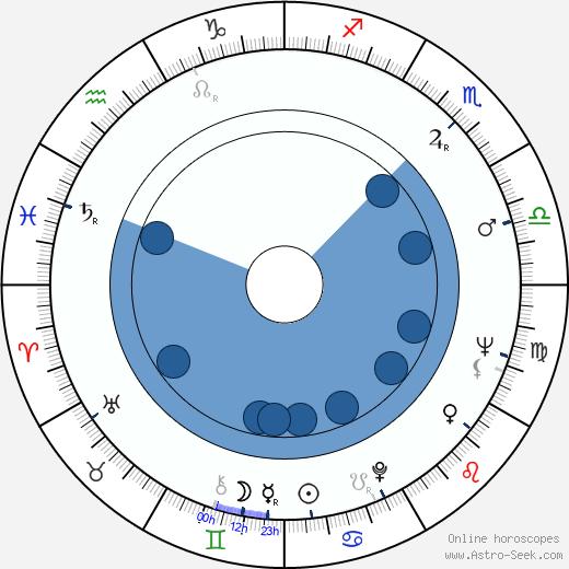 Garik Seko wikipedia, horoscope, astrology, instagram