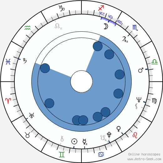 George Jonas wikipedia, horoscope, astrology, instagram