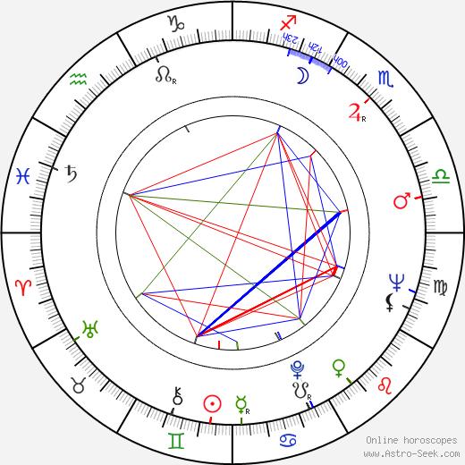 George Jonas astro natal birth chart, George Jonas horoscope, astrology