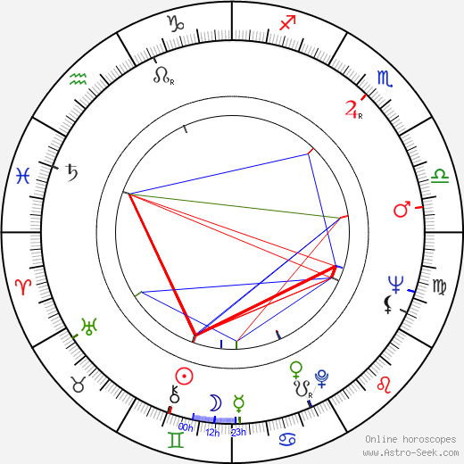 Giulia Rubini день рождения гороскоп, Giulia Rubini Натальная карта онлайн