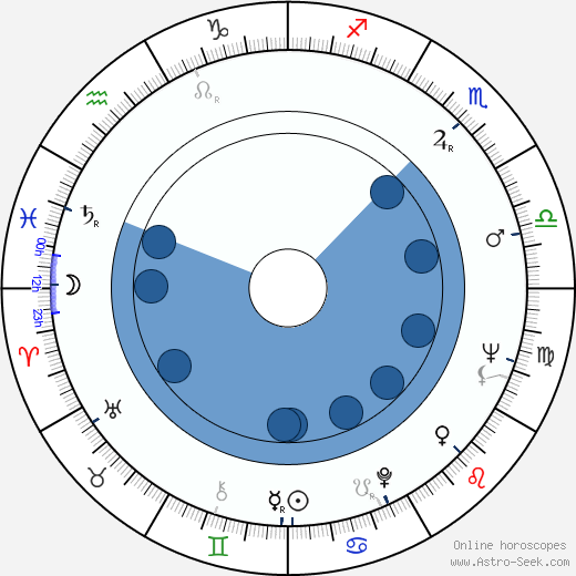 György Kárpáti wikipedia, horoscope, astrology, instagram