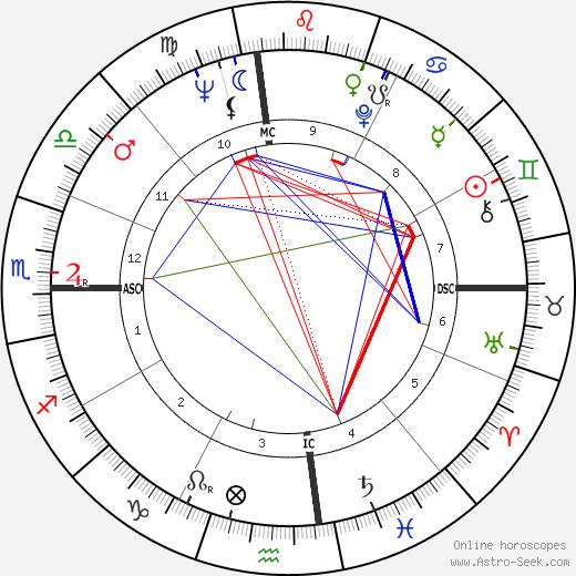 Harry Crews день рождения гороскоп, Harry Crews Натальная карта онлайн