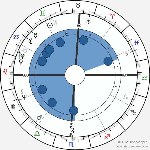 Irma P. Hall wikipedia, horoscope, astrology, instagram