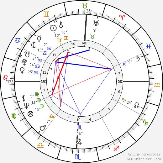 Irma P. Hall birth chart, biography, wikipedia 2019, 2020